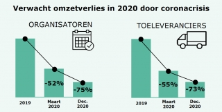 Eventsector leed meer dan 70% omzetverlies in 2020